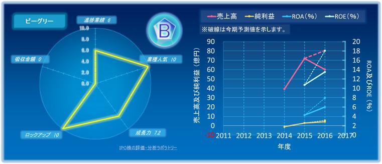 ビーグリ-のIPOの初値評価