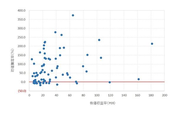 PERと初値騰落率の関係-200-2016