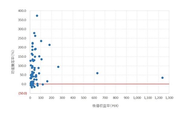 PERと初値騰落率の関係-all-2016