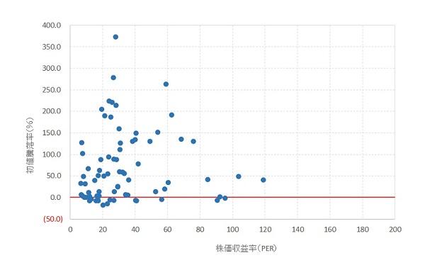 PERと初値騰落率の関係-progress-2016