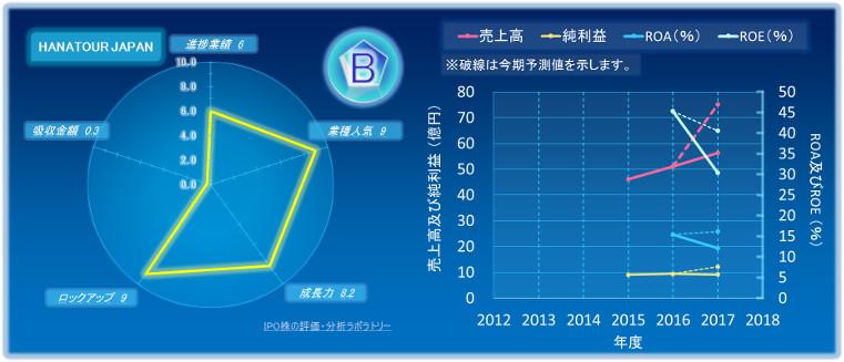 HANATOUR JAPANのIPOの初値評価