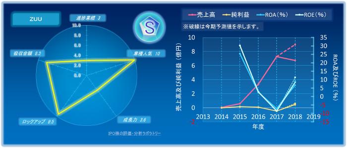 ZUUのIPOの初値評価