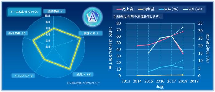 イーエムネットジャパンのIPOの初値評価