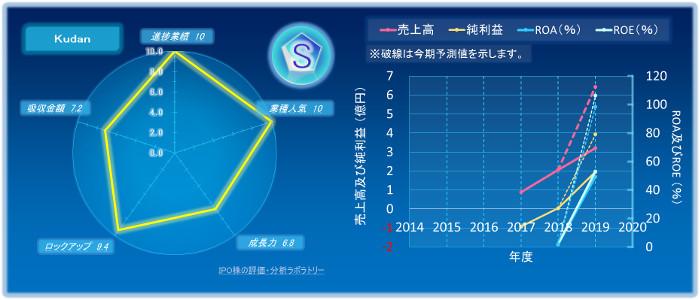 KudanのIPOの初値評価