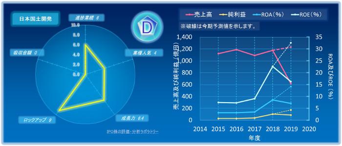 日本国土開発のIPOの初値評価