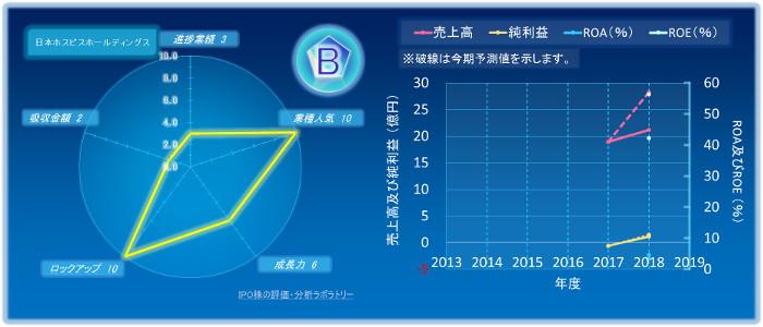 日本ホスピスホールディングスのIPOの初値評価
