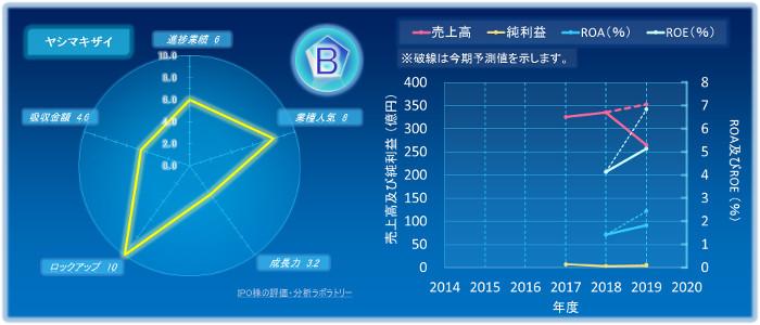 ヤシマキザイのIPOの初値評価