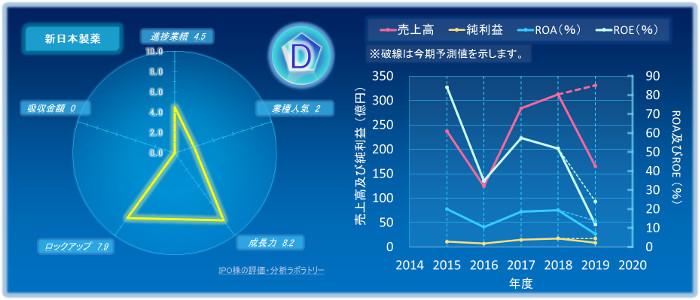 新日本製薬のIPOの初値評価