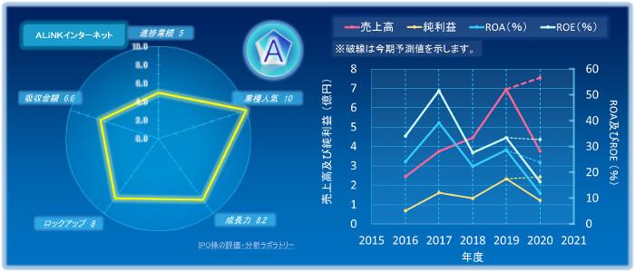 ALiNKインターネットのIPOの初値評価