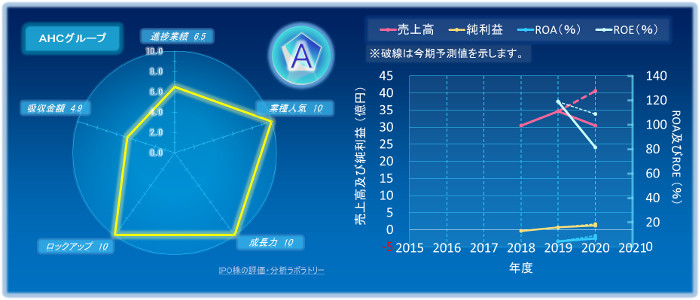 AHCグループのIPOの初値評価