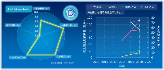 Fast Fitness JapanのIPOの初値評価