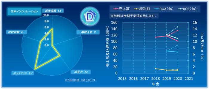 日本インシュレーションのIPOの初値評価