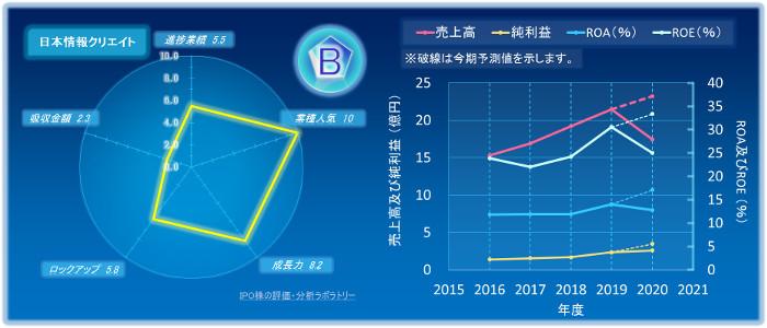 日本情報クリエイトのIPOの初値評価