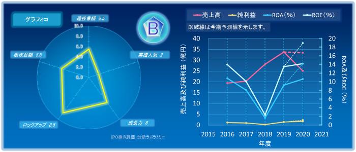 グラフィコのIPOの初値評価
