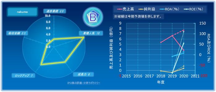 rakumoのIPOの初値評価