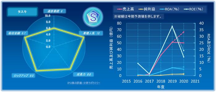 タスキのIPOの初値評価