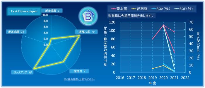 Fast Fitness Japan2のIPOの初値評価