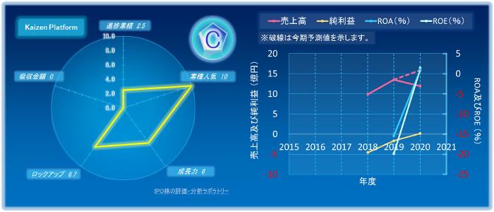Kaizen PlatformのIPOの初値評価