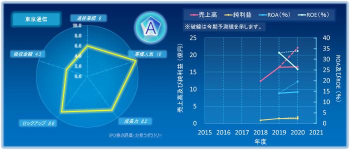 東京通信のIPOの初値評価