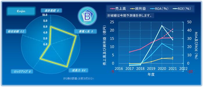 EnjinのIPOの初値評価