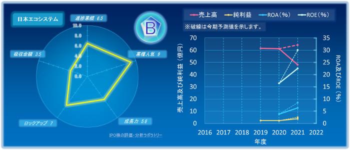 日本エコシステムのIPOの初値評価
