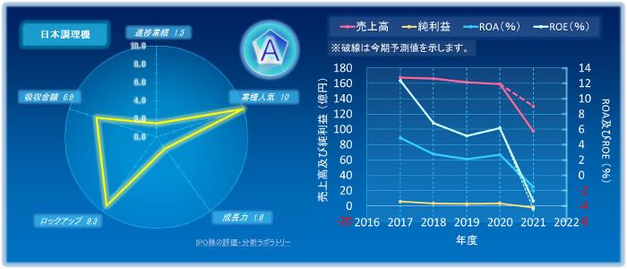 日本調理機のIPOの初値評価